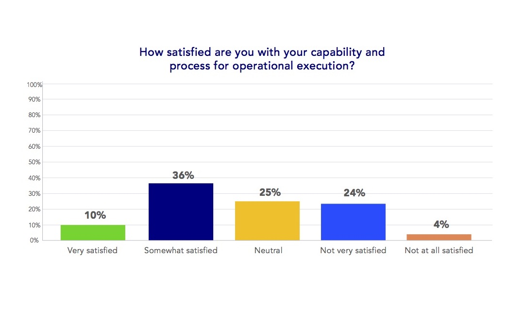 sales and operations execution - satisfaction numbers